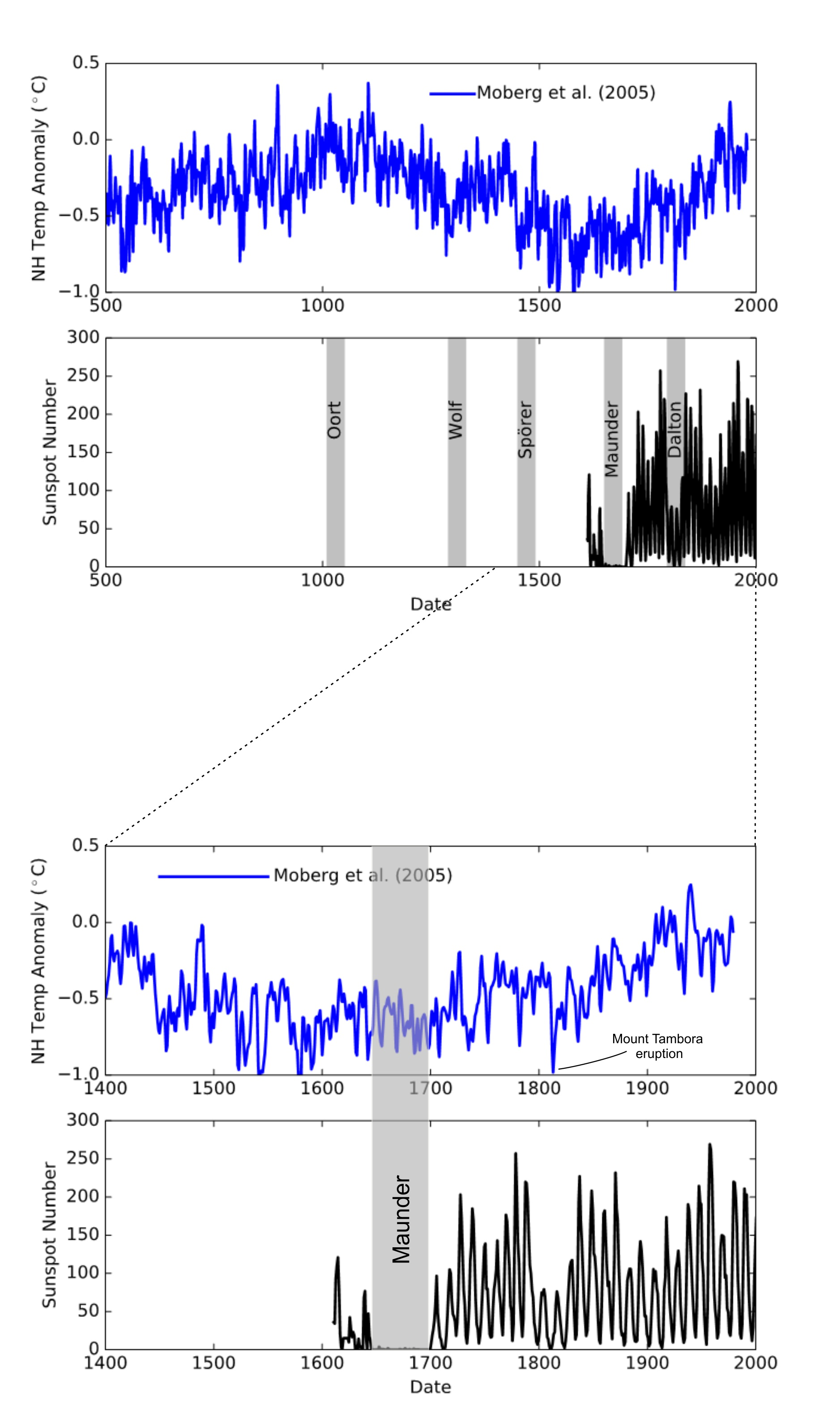 Sunspots, Grand Solar Minima, and Climate Change - Capeia